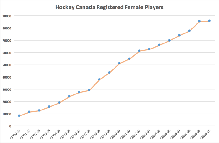 Women's Hockey Chart copy